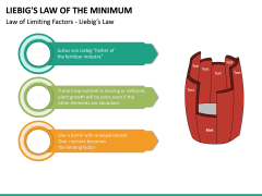 Liebig's Law of the Minimum PPT Slide 14