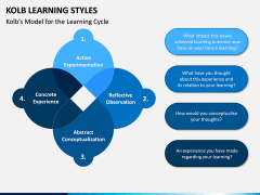 Kolb Learning Styles PPT Slide 1