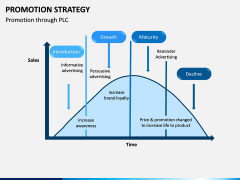 Promotion Strategy PPT Slide 5