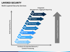 Layered Security PPT slide 8
