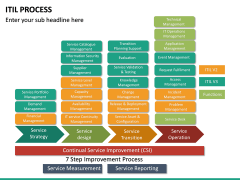 ITIL Process PPT Slide 24