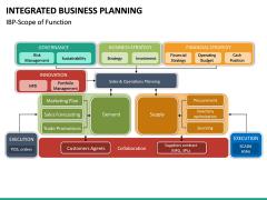 Integrated Business Planning PPT Slide 27