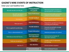 Gagne's Nine Events of Instruction PPT Slide 20