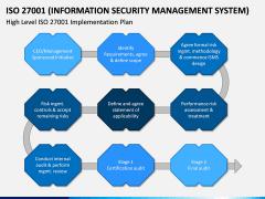 ISO 27001 PPT Slide 9