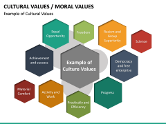 Cultural Values PPT Slide 14