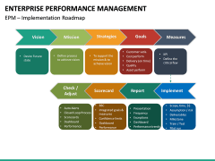 Enterprise Performance Management PPT slide 22