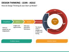 Design Thinking - Lean - Agile PPT Slide 17