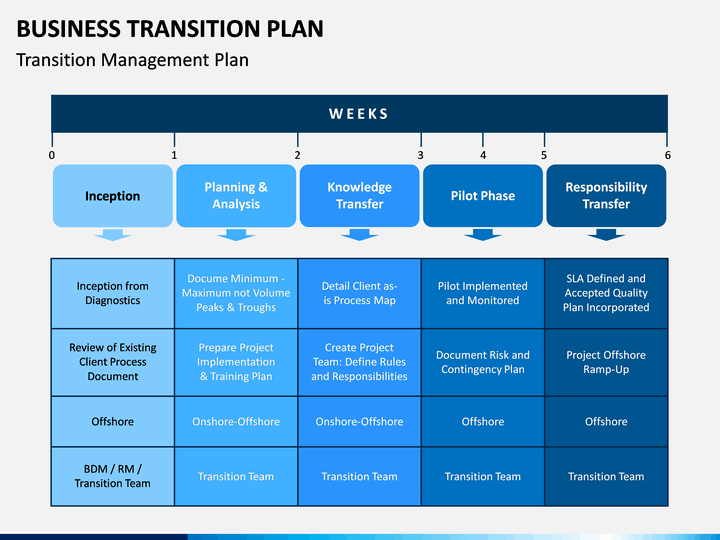 Business Transition Plan Powerpoint Template Sketchbubble
