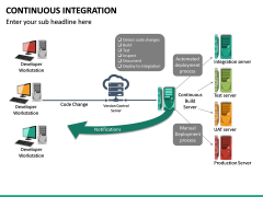 Continuous Integration PPT Slide 20
