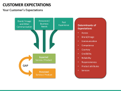 Customer Expectations PPT Slide 52