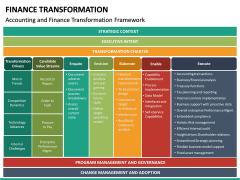 Finance Transformation PPT Slide 34