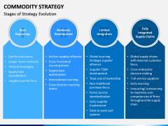 Commodity Strategy PPT Slide 9