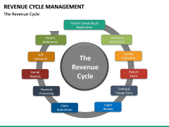 Revenue Cycle Management (RCM) PPT Slide 24