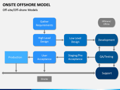 Onsite Offshore Model PPT Slide 5