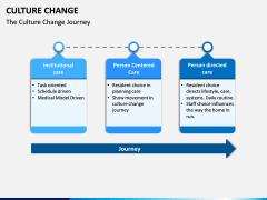 Culture Change PPT Slide 12