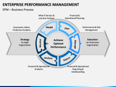 Enterprise Performance Management PPT slide 12
