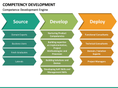Competency Development PPT slide 24