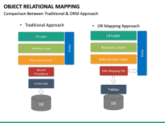 Object Relational Mapping PPT slide 26
