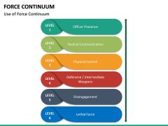Force Continuum PPT Slide 17