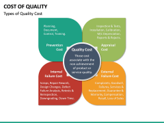 Cost of Quality PPT Slide 18