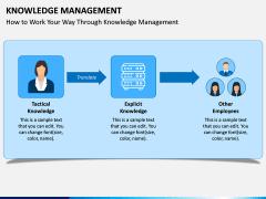 Knowledge Management PPT Slide 10