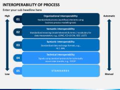 Interoperability of Processes PPT Slide 13