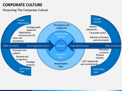 Corporate Culture PPT Slide 12