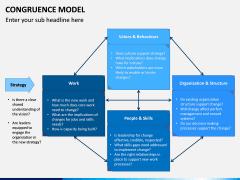 Congruence Model PPT Slide 12
