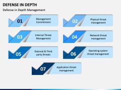 Defense in Depth PPT Slide 5