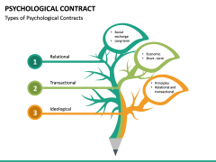 Psychological Contract PPT Slide 19