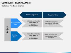 Complaint Management PPT slide 10