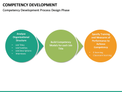 Competency Development PPT slide 23