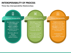 Interoperability of Processes PPT Slide 21