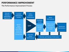 Performance Improvement PPT Slide 13