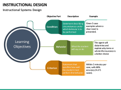 Instructional Design PPT Slide 29