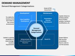 Demand Management PPT Slide 6