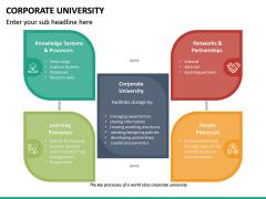 Corporate University PPT Slide 26