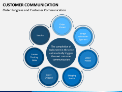 Customer Communication PPT Slide 7