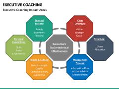 Executive Coaching PPT Slide 26
