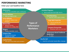 Performance Marketing PPT slide 29