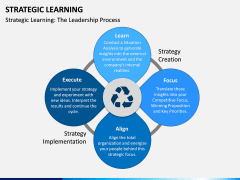 Strategic Learning PPT Slide 2