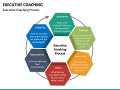 Executive Coaching PPT Slide 20