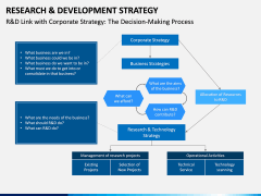 R&D Strategy PPT Slide 11