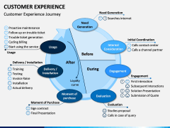 Customer Experience Management PPT Slide 4