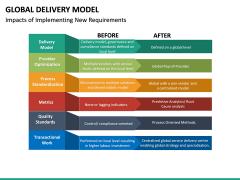 Global Delivery Model PPT Slide 32