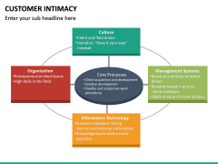 Customer Intimacy PPT Slide 28