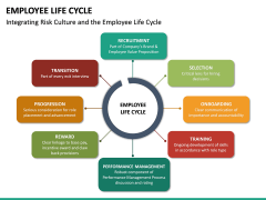 Employee Life Cycle PPT Slide 35