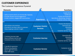 Customer Experience Management PPT Slide 7