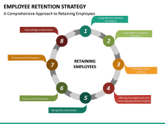 Employee Retention Strategy PPT slide 20