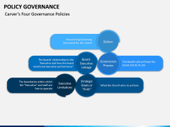 Policy Governance PPT Slide 16
